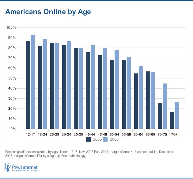 Americans online by age